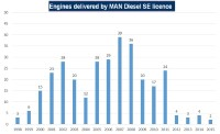 Adriadiesel d.d. web pages :: Number of engines delivered by MAN Diesel SE licence